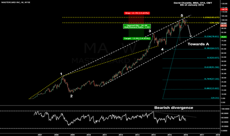 MA: Mastercard reached it's wave 5 target, correction has started