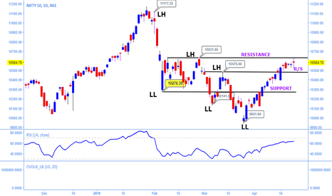 NIFTY: Nifty bulls need to make extra force