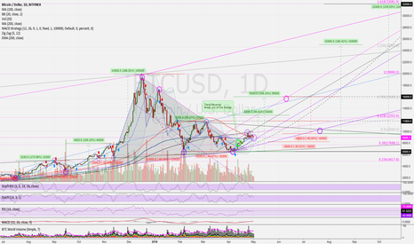 BTCUSD: Why Trend Reversal and Bitcoin is headed to the next Moon?