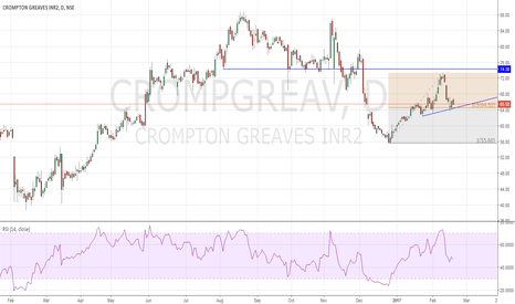 CROMPGREAV: Crompton Greaves Long