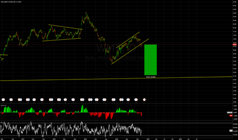 WMT: Do you want to short Wal-Mart with me?