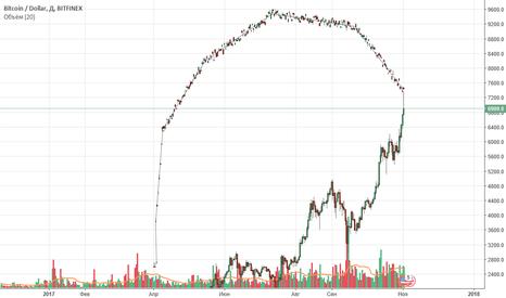 BTCUSD: Анализ роста курса бикойна