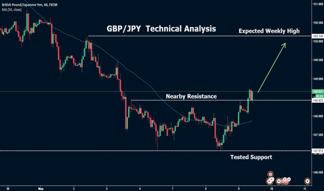 GBPJPY: GBP/JPY Bullish Analysis