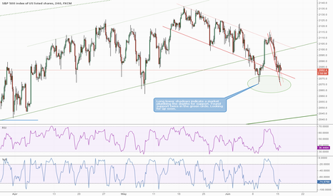 SPX500: SPX500 Two Sounds for Support: Up Soon