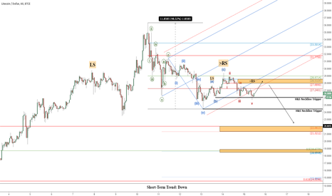 LTCUSD: LTCUSD: Litecoin Bearish Update