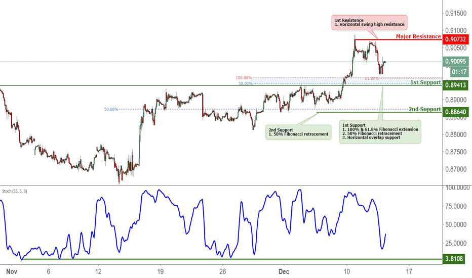 EURGBP: EURGBP Approaching Support, Potential Bounce