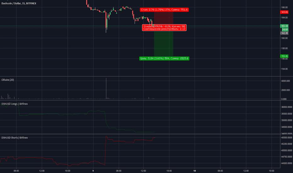 DSHUSD: DSH/USD Сигнал на продажу.