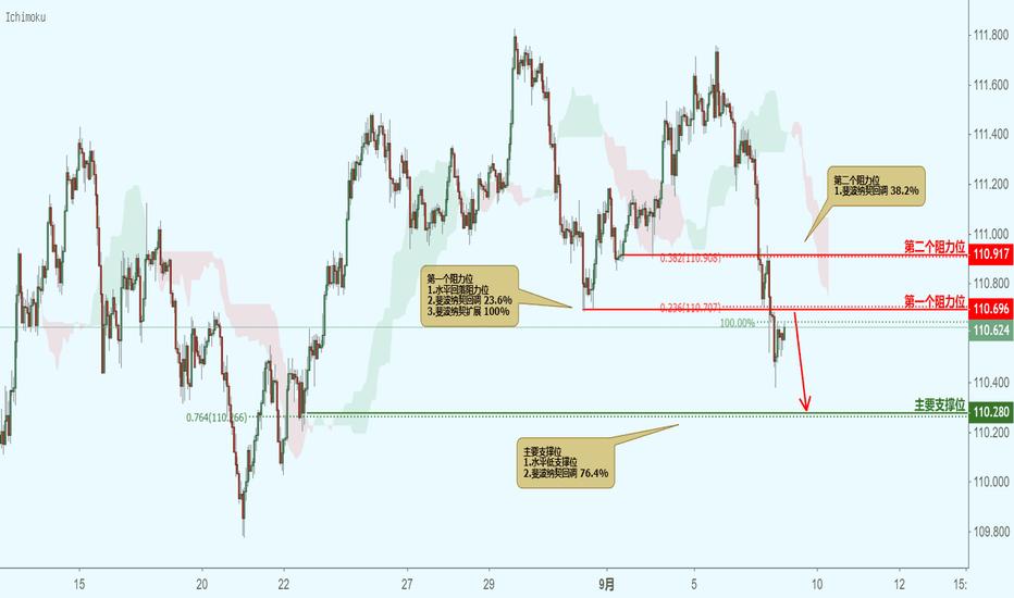 USDJPY: USDJPY 美元兑日元(1小时图)-接近阻力位,下跌!
