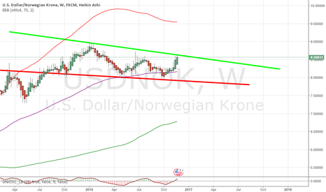 USDNOK: NOK has potential for long term downtrend thx to Brent oil slump