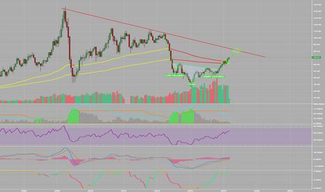 CL1!: Oil headed for $80!