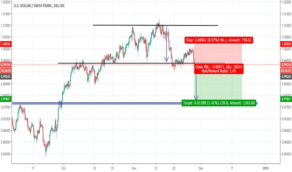 USDCHF: USDCHF /Price Action / Chart pattern /