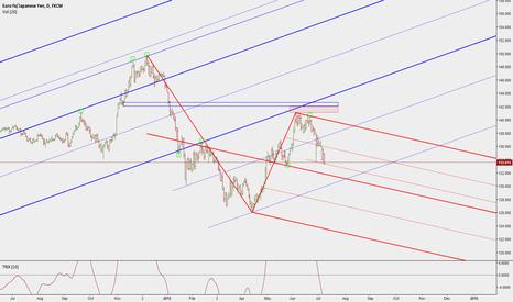 EURJPY: EUR/JPY levels