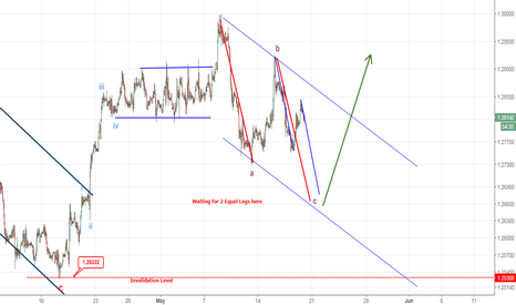 USDCAD: USDCAD - Waiting for 2 Equal Legs for Buying Opportunities