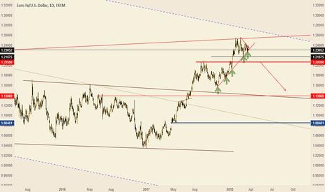EURUSD: euro falling down after break big support