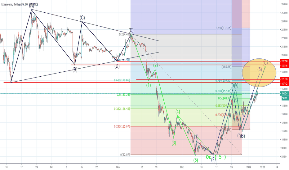 ETHUSDT: ETH complex target almost reached!
