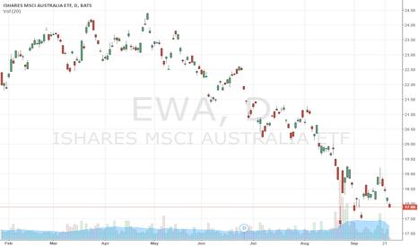 EWA: Australian Equity Markets to Crash Worst,followed by Canada & UK