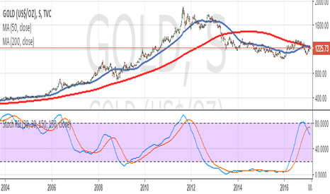 GOLD: Gold us/oz