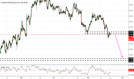 CADJPY: Short the pullback on CADJPY