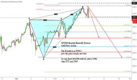 SPX500: SPX500 Bearish Butterfly Pattern