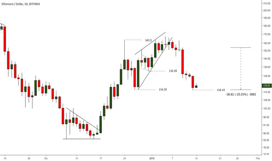 ETHUSD: #ETH - #ETHUSD - Target alcanzado breakout cuña ascendente +25%