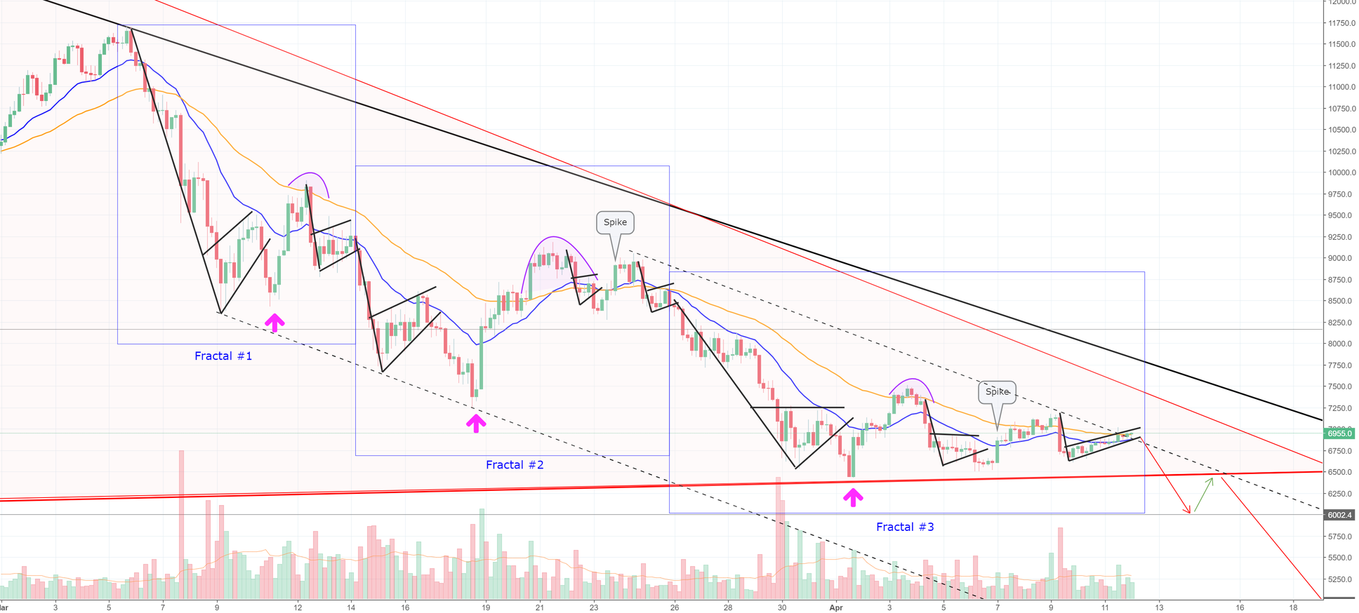 Fractals Like You've Never Seen Before! Bitcoin Mastery! (BTC)