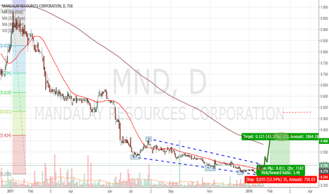 MND: MANDALAY RESOURCES Speculative Buy