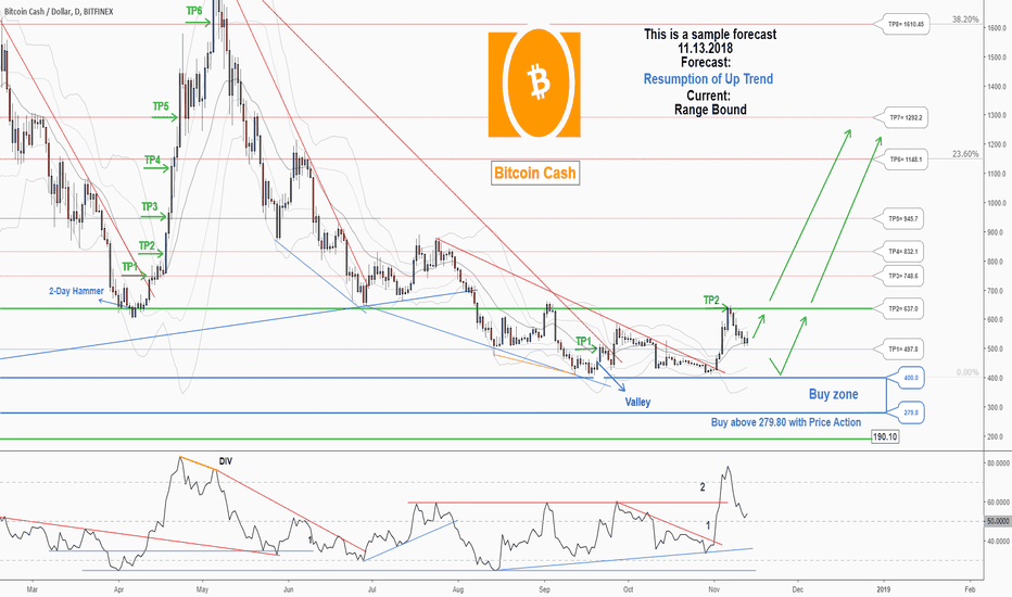 BCHUSD: There is a probability of resuming the uptrend in BCHUSD