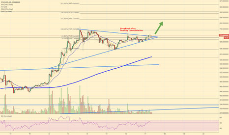 ETHUSD: Ethereum Breakout to 880
