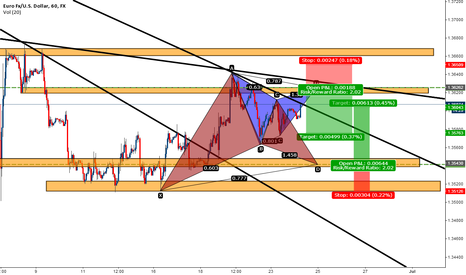 EURUSD: EURUSD Gartleys patterns
