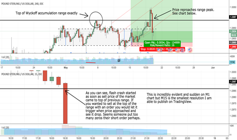 GBPUSD: GBP/USD Flash Crash Analysis