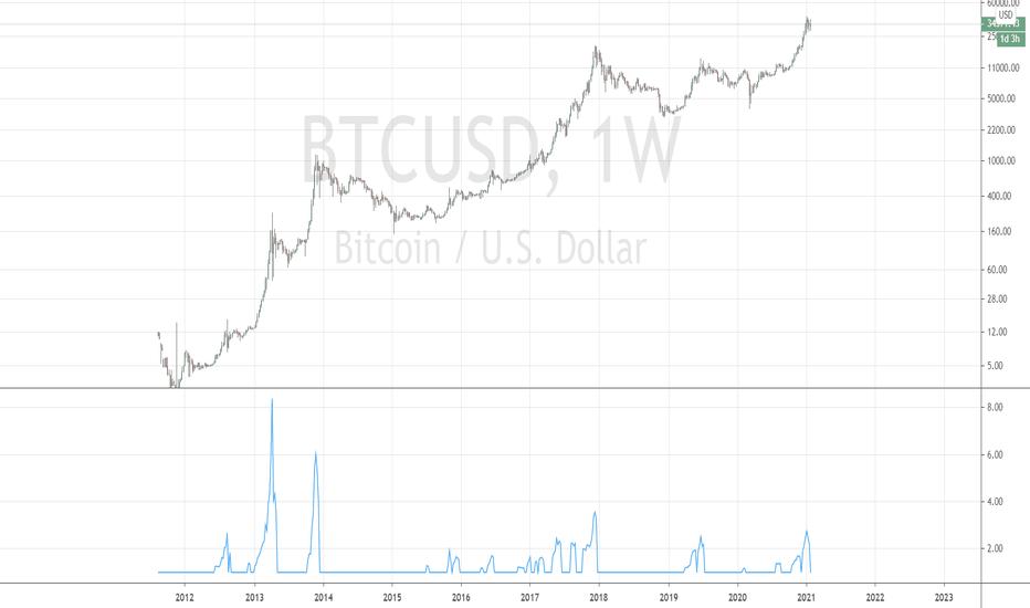 bitcoin tradingview masterluc bitcoin rubinetto collettore