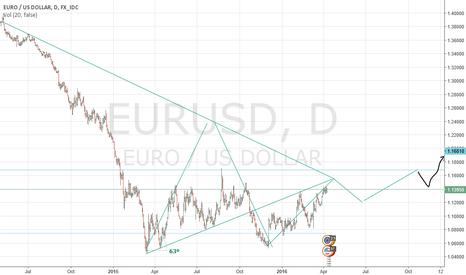EURUSD: EURUSD is really awosem