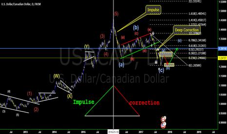 USDCAD: #USDCAD Daily analysis Elliot wave