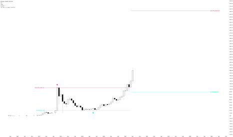 BTCUSD: Bitcoin straight to 4000$