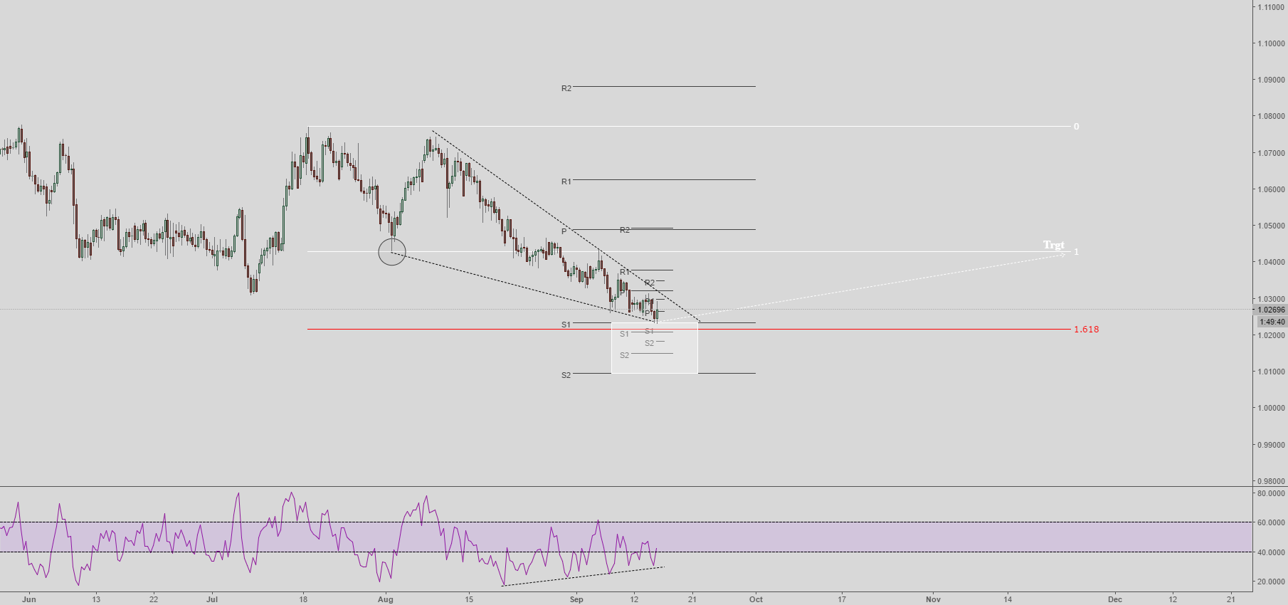 Going Long AUDNZD