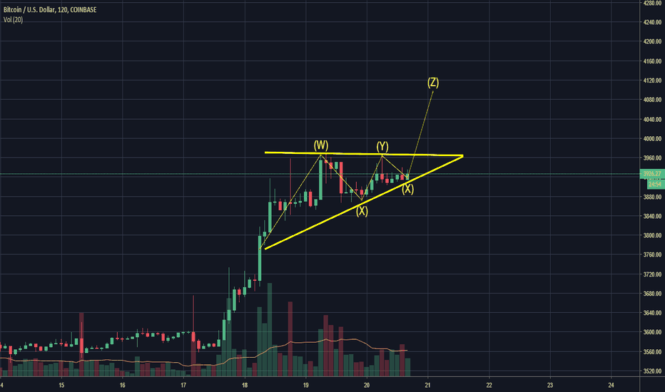 BTCUSD: Ascending Triangle, Bullish Signal.  4K Here we come