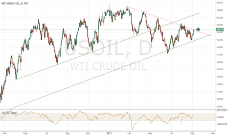 USOIL: Crude oil Breaking Out?