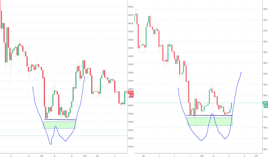 BTCUSD: Another Double Bottom for Bitcoin? Part 2