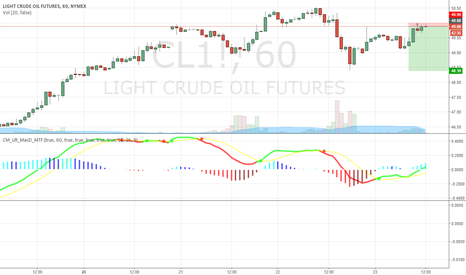 CL1!: Short WTI