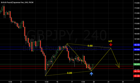 GBPJPY: GBPJPY potential reversal zone H4