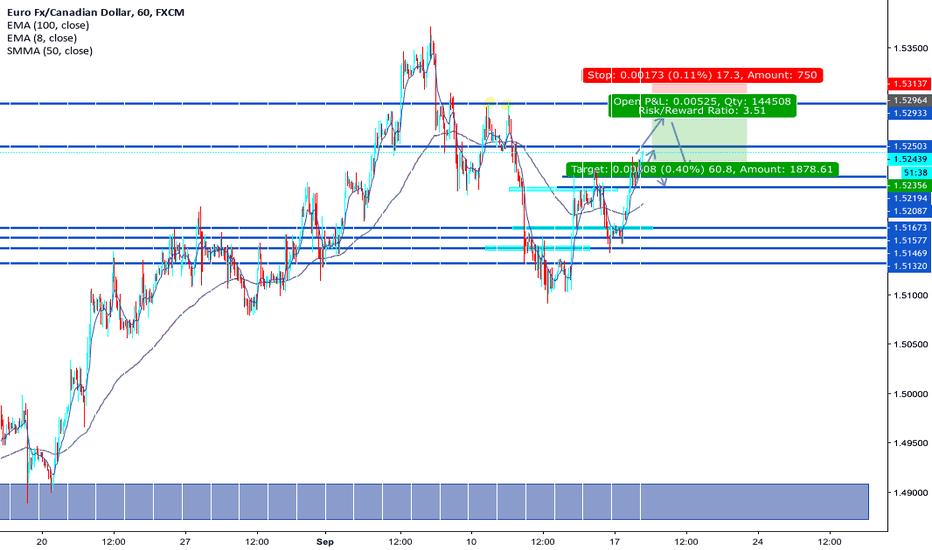 EURCAD: Eur/Cad Possible Triple top, Or test resistance around 1.52500