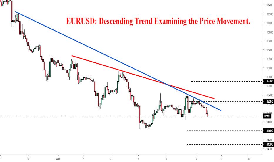 EURUSD: EURUSD: Descending Trend Examining the Price Movement.