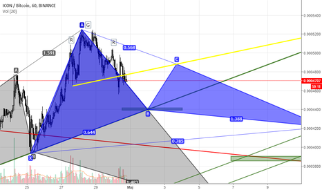 ICXBTC: ICXBTC HEAD & SHOULDERS