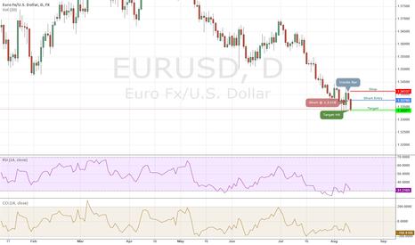 EURUSD: EURUSD Short - 08/11/2014 IB Daily Trade (Target Hit)