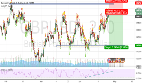 GBPUSD: Another SHORT shot