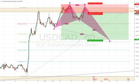 USDCAD: USDCAD Crab Pattern