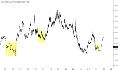 GBPAUD: GBPAUD - just a chart to think about.