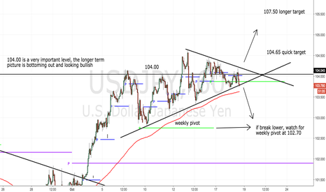 USDJPY: This could swing either way- 50-100 pips should be easy