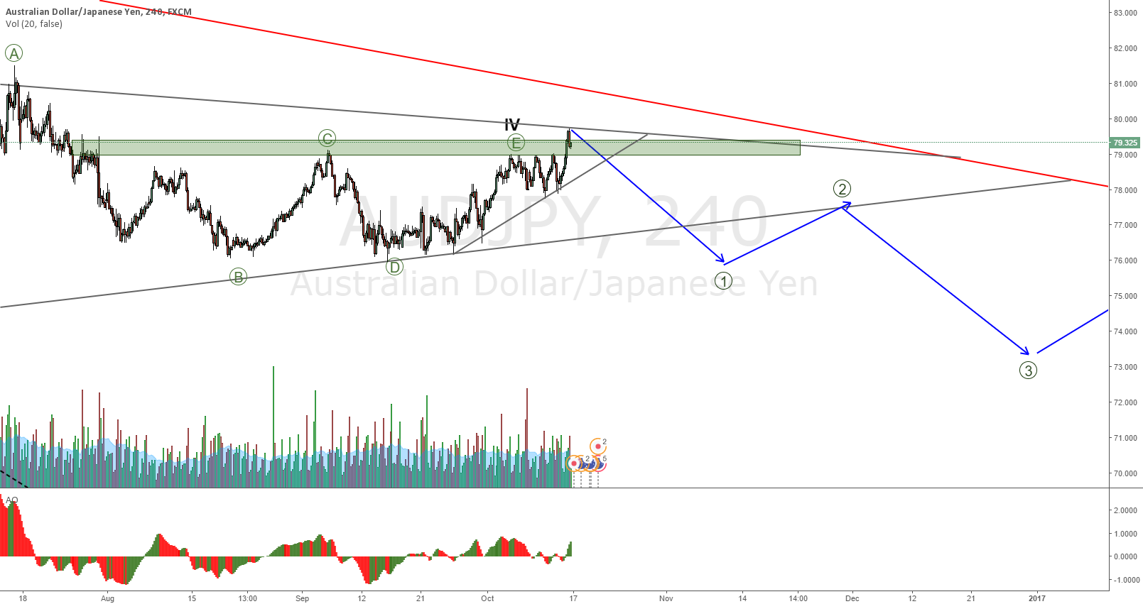 AUDJPY correction bearish view