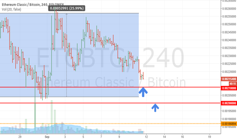 ETCBTC: Searching for best long